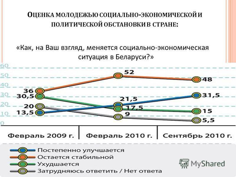 О ЦЕНКА МОЛОДЕЖЬЮ СОЦИАЛЬНО - ЭКОНОМИЧЕСКОЙ И ПОЛИТИЧЕСКОЙ ОБСТАНОВКИ В СТРАНЕ : « Как, на Ваш взгляд, меняется социально - экономическая ситуация в Беларуси ?»