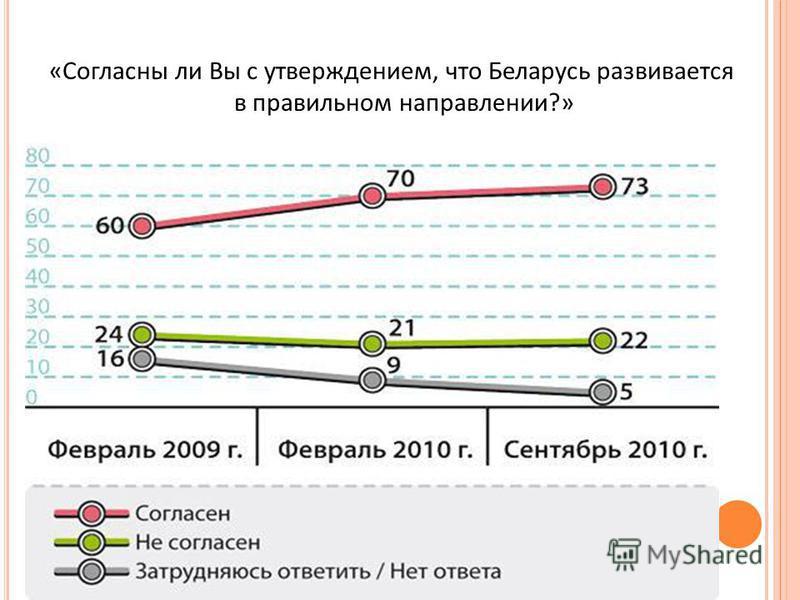 « Согласны ли Вы с утверждением, что Беларусь развивается в правильном направлении ?»