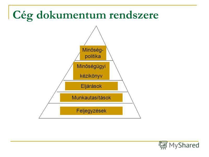 Cég dokumentum rendszere Feljegyzések Munkautasítások Eljárások Minőségügyi kézikönyv Minőség- politika