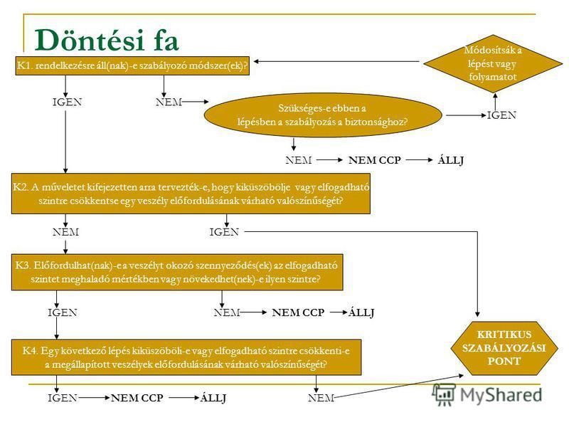 Döntési fa K1. rendelkezésre áll(nak)-e szabályozó módszer(ek)? K2. A műveletet kifejezetten arra tervezték-e, hogy kiküszöbölje vagy elfogadható szintre csökkentse egy veszély előfordulásának várható valószínűségét? K3. Előfordulhat(nak)-e a veszély