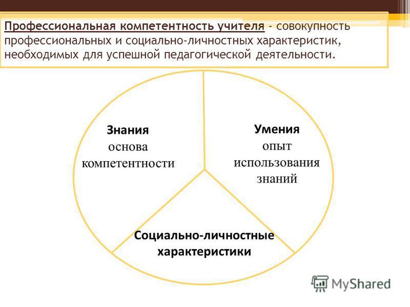 Профессиональная компетентность учителя - совокупность профессиональных и социально-личностных характеристик, необходимых для успешной педагогической деятельности. Знания основа компетентности Социально-личностные характеристики Умения опыт использов