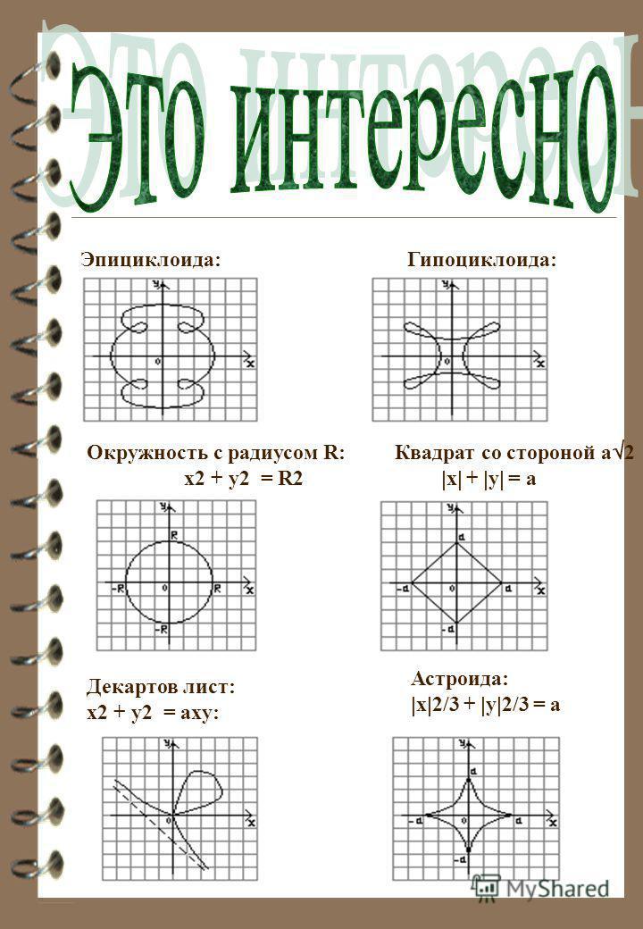 Эпициклоида: Гипоциклоида: Окружность с радиусом R: Квадрат со стороной а 2 x2 + y2 = R2 x + y = a Декартов лист: x2 + y2 = axy: Астроида: x 2/3 + y 2/3 = a