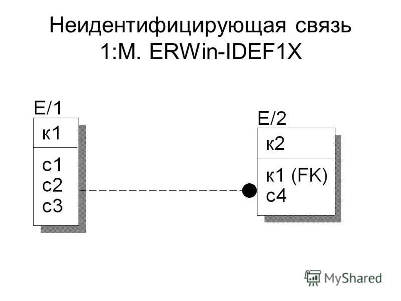 Неидентифицирующая связь 1:М. ERWin-IDEF1X