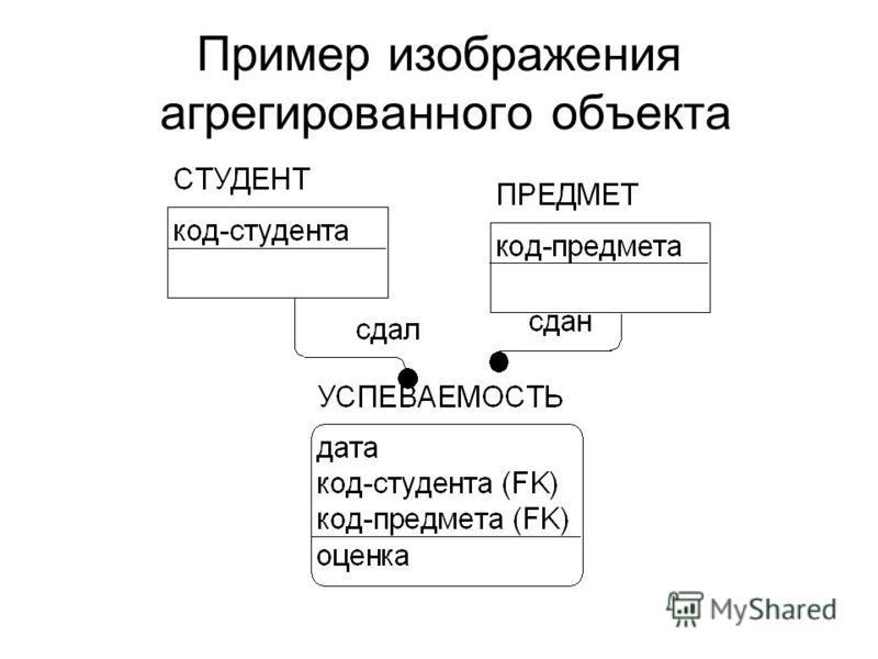 Пример изображения агрегированного объекта