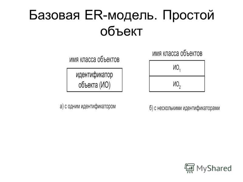 Базовая ER-модель. Простой объект