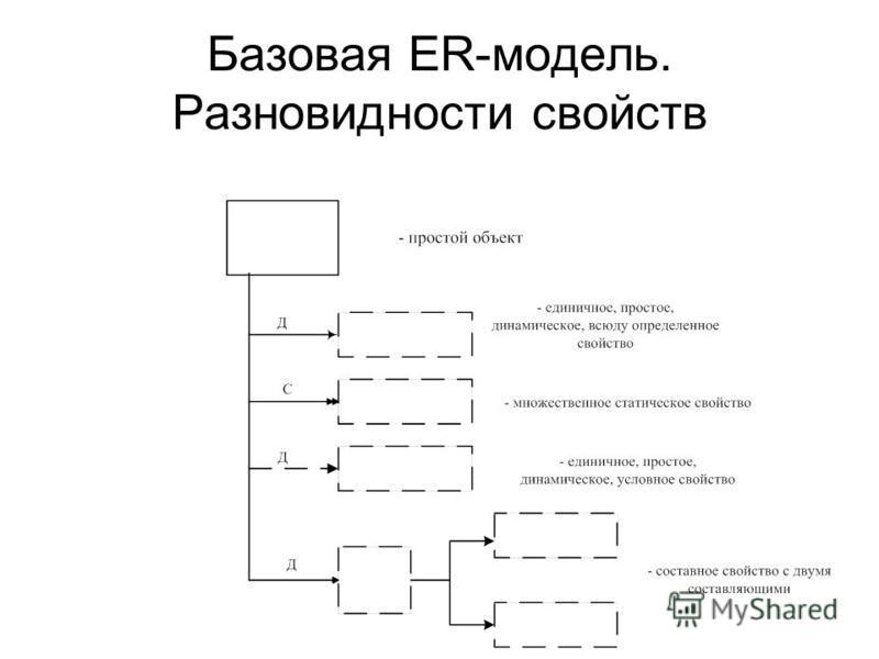 Базовая ER-модель. Разновидности свойств