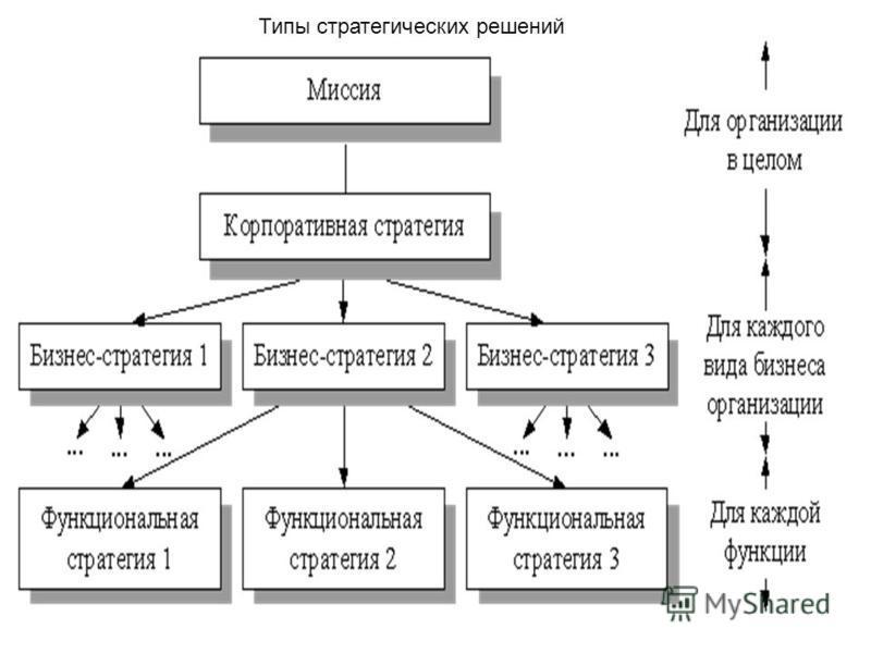 Типы стратегических решений