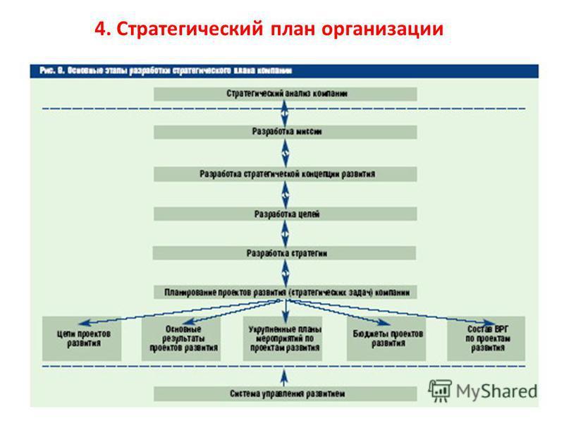 4. Стратегический план организации