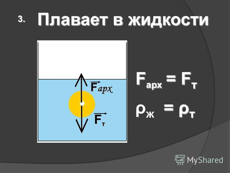 Плавает в жидкости 3.3.3.3. F арх = F т F арх F т F т = ρ т ρ ж = ρ т