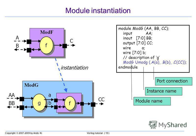 Copyright © 2007-2009 by Ando KiVerilog tutorial ( 19 ) Module instantiation module ModG (AA, BB, CC); input AA; inout [7:0] BB; output [7:0] CC; wire a; wire [7:0] b; // description of g ModG Umodg (.A(a),.B(b),.C(CC)); endmodule ModG g g AA BB CC f