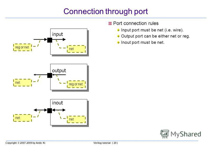 Copyright © 2007-2009 by Ando KiVerilog tutorial ( 20 ) Connection through port Port connection rules Input port must be net (i.e. wire). Output port can be either net or reg. Inout port must be net. input output inout reg or net net reg or net