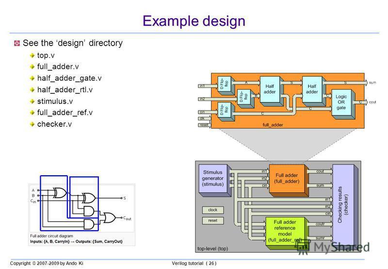 Copyright © 2007-2009 by Ando KiVerilog tutorial ( 26 ) Example design See the design directory top.v full_adder.v half_adder_gate.v half_adder_rtl.v stimulus.v full_adder_ref.v checker.v