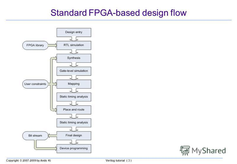Copyright © 2007-2009 by Ando KiVerilog tutorial ( 3 ) Standard FPGA-based design flow