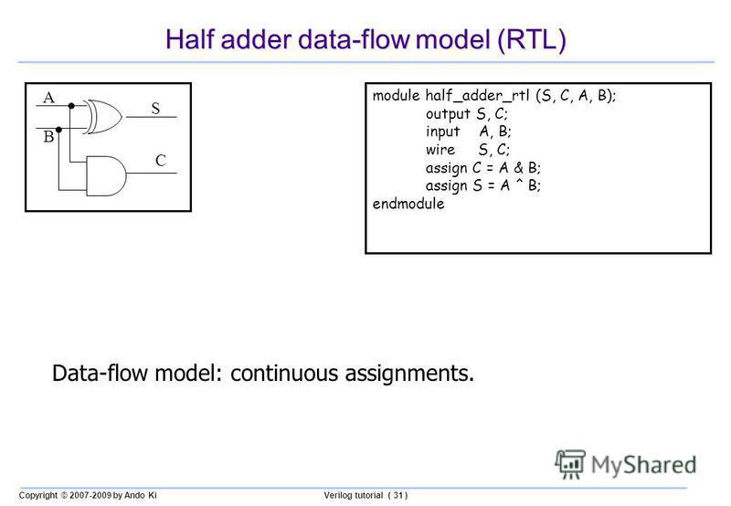 Copyright © 2007-2009 by Ando KiVerilog tutorial ( 31 ) Half adder data-flow model (RTL) module half_adder_rtl (S, C, A, B); output S, C; input A, B; wire S, C; assign C = A & B; assign S = A ^ B; endmodule A B S C Data-flow model: continuous assignm