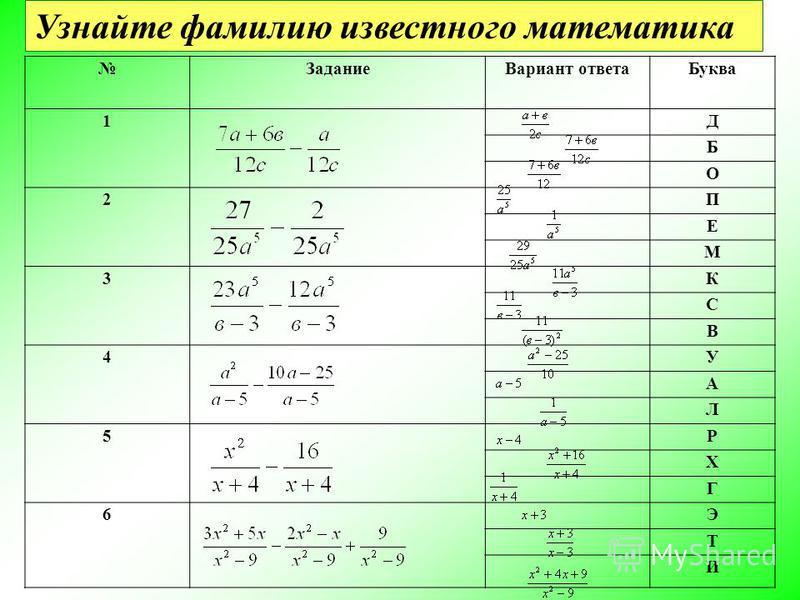 Задание Вариант ответа Буква 1Д Б О 2 П Е М 3К С В 4 У А Л 5Р Х Г 6 Э Т И Узнайте фамилию известного математика