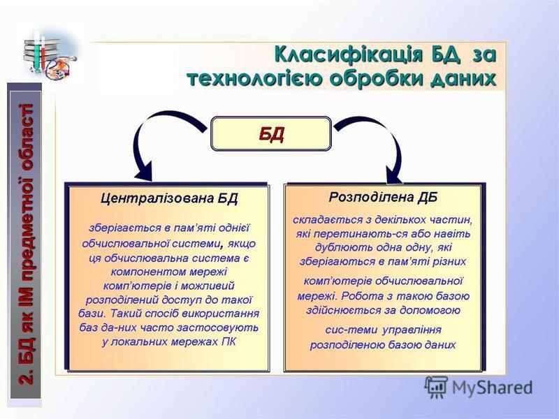 КласифікаціяБД за технологією обробки даних Класифікація БД за технологією обробки даних 2. БД як ІМ предметної області
