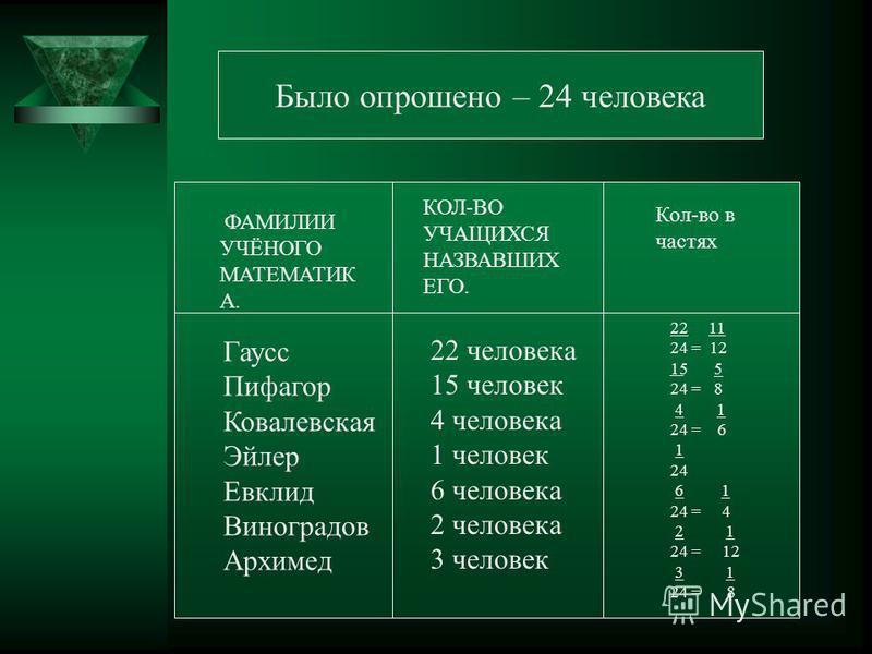 Было опрошено – 24 человека ФАМИЛИИ УЧЁНОГО МАТЕМАТИК А. КОЛ-ВО УЧАЩИХСЯ НАЗВАВШИХ ЕГО. Кол-во в частях Гаусс Пифагор Ковалевская Эйлер Евклид Виноградов Архимед 22 человека 15 человек 4 человека 1 человек 6 человека 2 человека 3 человек 22 11 24 = 1