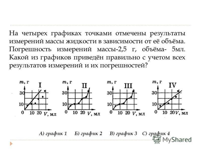 На четырех графиках точками отмечены результаты измерений массы жидкости в зависимости от её объёма. Погрешность измерений массы-2,5 г, объёма- 5 мл. Какой из графиков приведён правильно с учетом всех результатов измерений и их погрешностей? А) графи