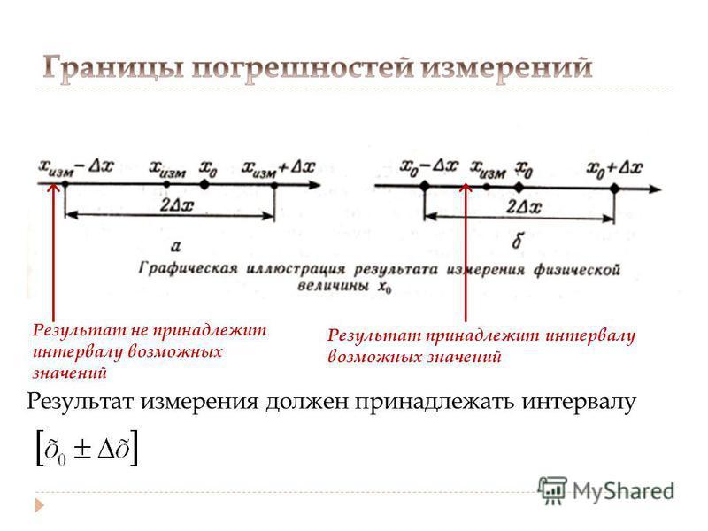 Результат измерения должен принадлежать интервалу Результат не принадлежит интервалу возможных значений Результат принадлежит интервалу возможных значений