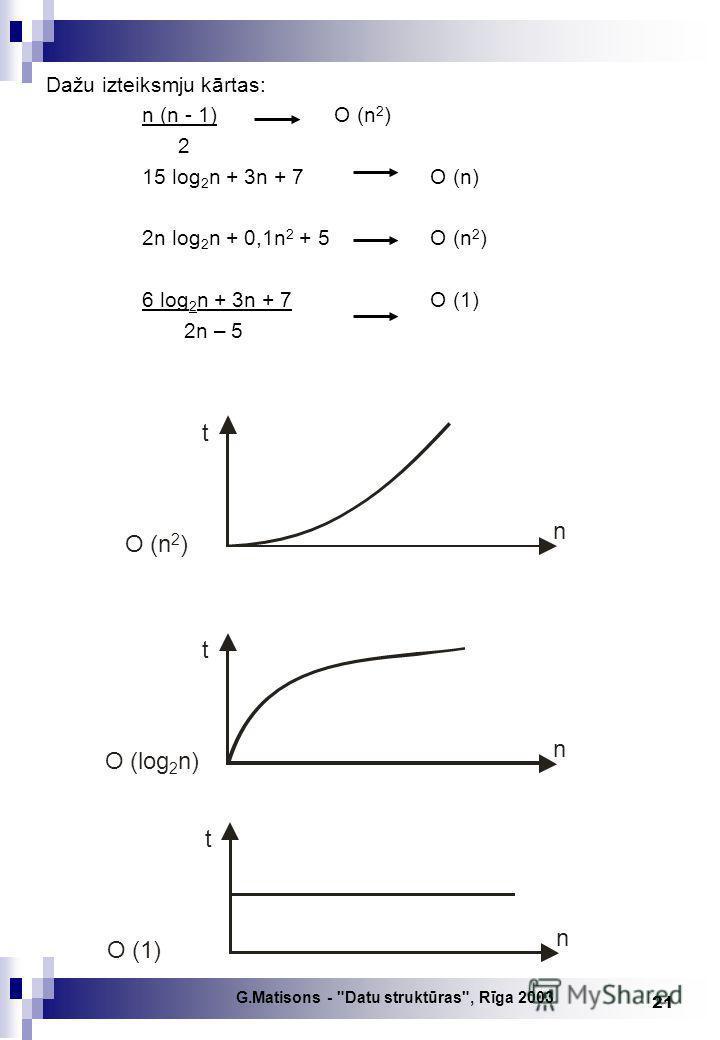 G.Matisons - Datu struktūras, Rīga 2003 21 Dažu izteiksmju kārtas: n (n - 1)O (n 2 ) 2 15 log 2 n + 3n + 7O (n) 2n log 2 n + 0,1n 2 + 5 O (n 2 ) 6 log 2 n + 3n + 7O (1) 2n – 5 n t O (n 2 ) n t O (log 2 n) n t O (1)