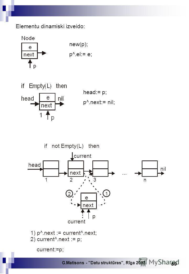 G.Matisons - Datu struktūras, Rīga 2003 89 new(p); p^.el:= e; head:= p; p^.next:= nil; Elementu dinamiski izveido: next 2 1 2 3n... 1 head if not Empty(L) then 1) p^.next := current^.next; 2) current^.next := p; current:=p; current next e p nil