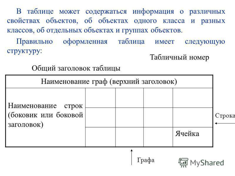 Табличный номер Общий заголовок таблицы Наименование граф (верхний заголовок) Наименование строк (боковик или боковой заголовок) Ячейка Строка Графа В таблице может содержаться информация о различных свойствах объектов, об объектах одного класса и ра