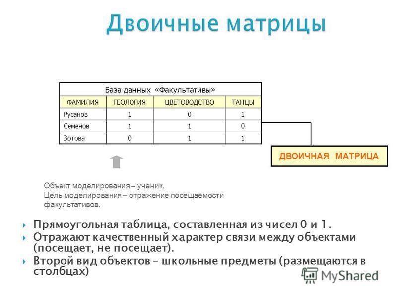 Прямоугольная таблица, составленная из чисел 0 и 1. Отражают качественный характер связи между объектами (посещает, не посещает). Второй вид объектов – школьные предметы (размещаются в столбцах) Объект моделирования – ученик. Цель моделирования – отр