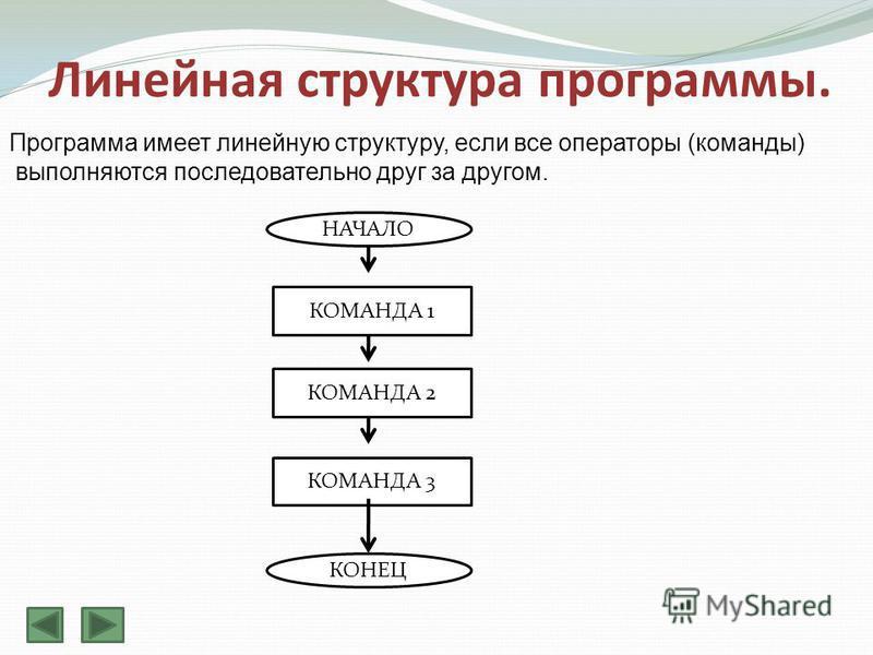 Линейная структура программы. Программа имеет линейную структуру, если все операторы (команды) выполняются последовательно друг за другом. НАЧАЛО КОМАНДА 1 КОМАНДА 3 КОМАНДА 2 КОНЕЦ