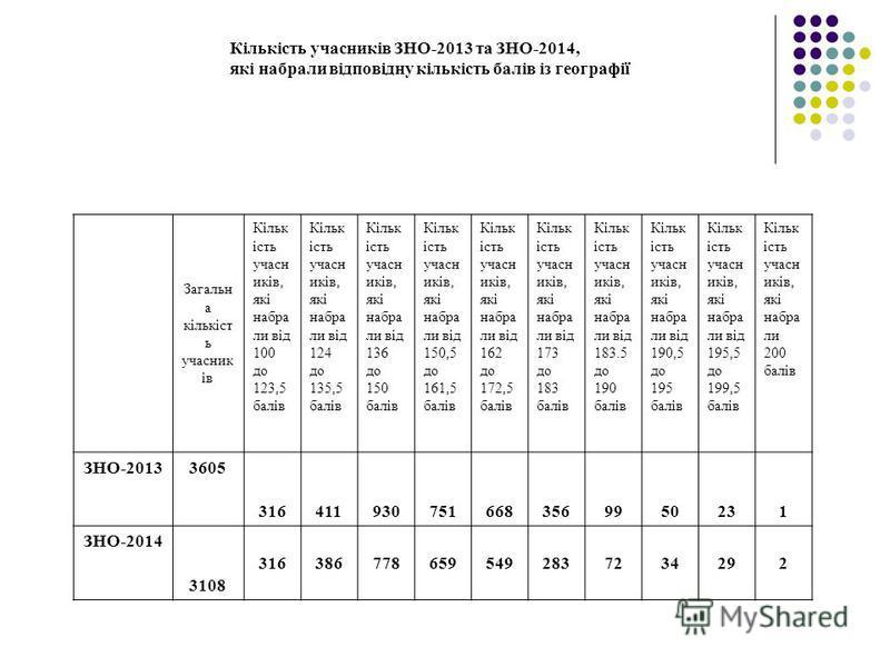 Кількість учасників ЗНО-2013 та ЗНО-2014, які набрали відповідну кількість балів із географії Загальн а кількіст ь учасник ів Кільк ість учасн иків, які набра ли від 100 до 123,5 балів Кільк ість учасн иків, які набра ли від 124 до 135,5 балів Кільк