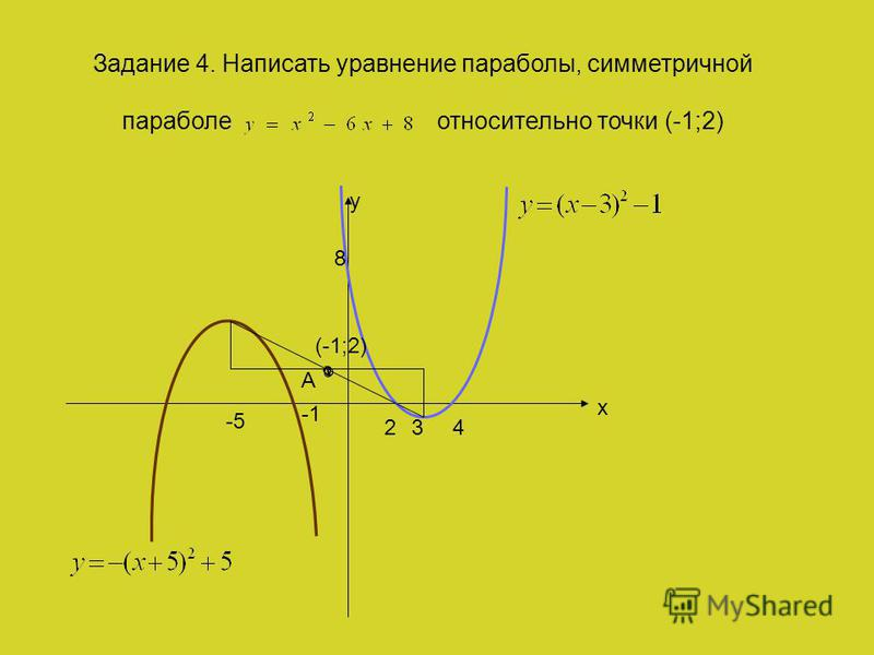 y x 24 8 Задание 4. Написать уравнение параболы, симметричной параболе относительно точки (-1;2) -5. А (-1;2) 3