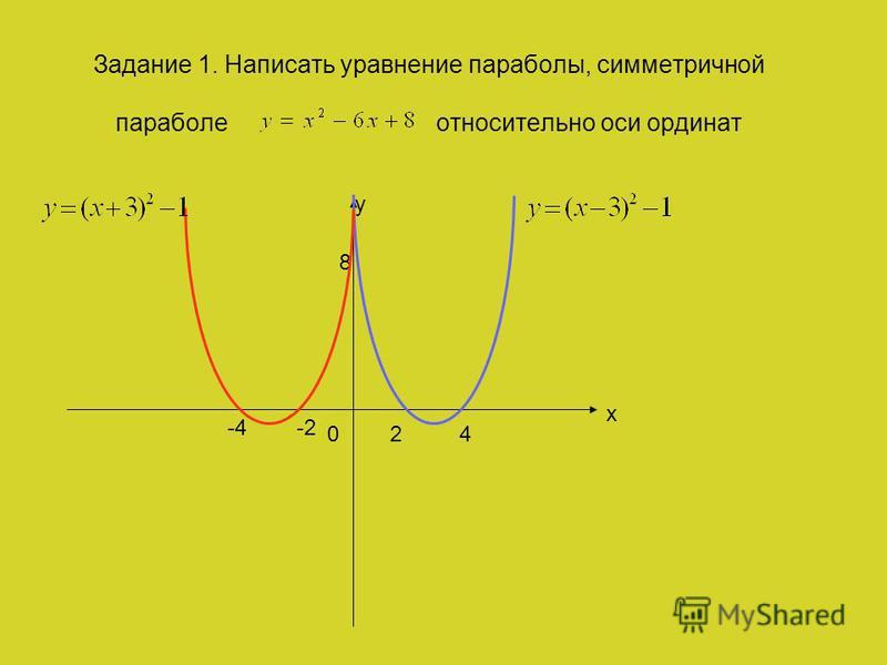 Задание 1. Написать уравнение параболы, симметричной параболе относительно оси ординат y x 24 8 0 -4-2