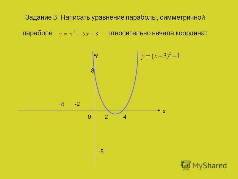 y x 24 8 0 Задание 3. Написать уравнение параболы, симметричной параболе относительно начала координат -4 -2 -8