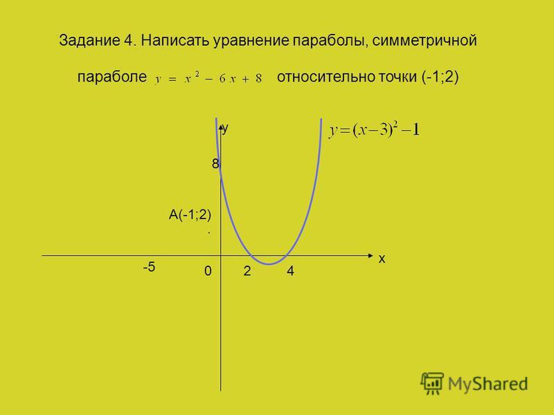 y x 24 8 0 Задание 4. Написать уравнение параболы, симметричной параболе относительно точки (-1;2) -5. А(-1;2)