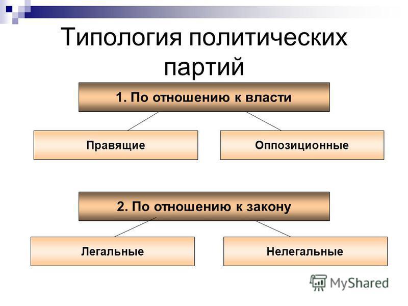Типология политических партий 1. По отношению к власти Правящие Оппозиционные 2. По отношению к закону Нелегальные Легальные