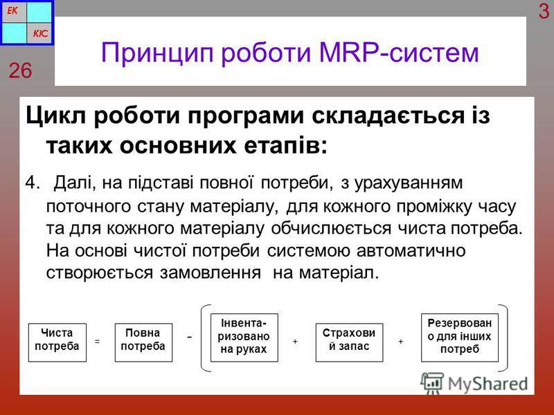 Принцип роботи MRP-систем Цикл роботи програми складається із таких основних етапів: 4. Далі, на підставі повної потреби, з урахуванням поточного стану матеріалу, для кожного проміжку часу та для кожного матеріалу обчислюється чиста потреба. На основ