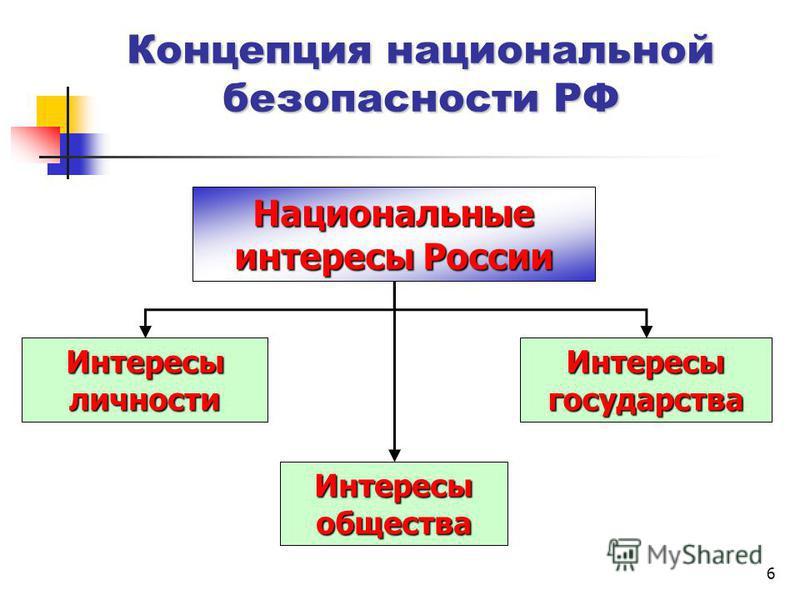 6 Концепция национальной безопасности РФ Национальные интересы России Интересы личности Интересы государства Интересы общества