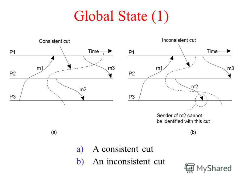 Global State (1) a)A consistent cut b)An inconsistent cut