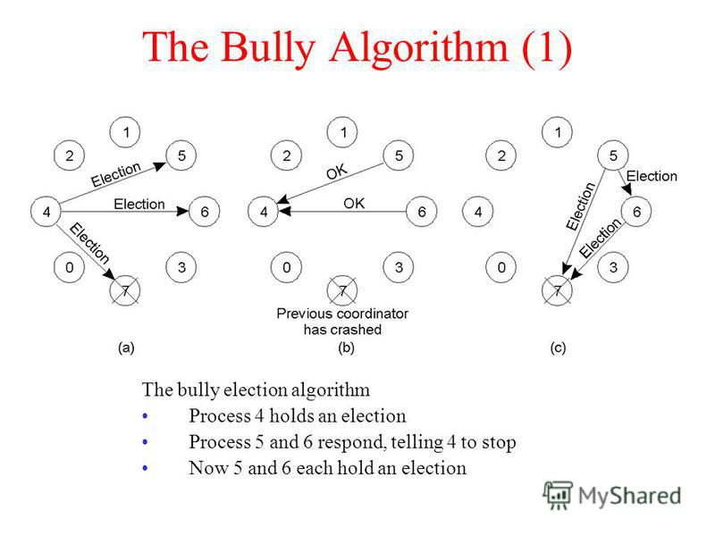 The Bully Algorithm (1) The bully election algorithm Process 4 holds an election Process 5 and 6 respond, telling 4 to stop Now 5 and 6 each hold an election