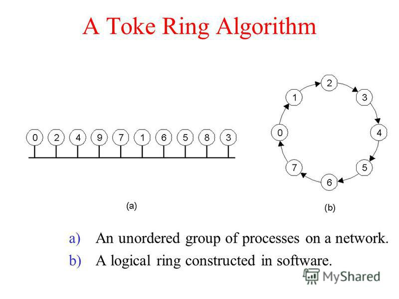 A Toke Ring Algorithm a)An unordered group of processes on a network. b)A logical ring constructed in software.