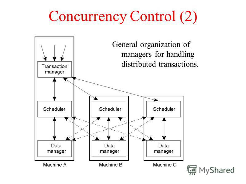 Concurrency Control (2) General organization of managers for handling distributed transactions.