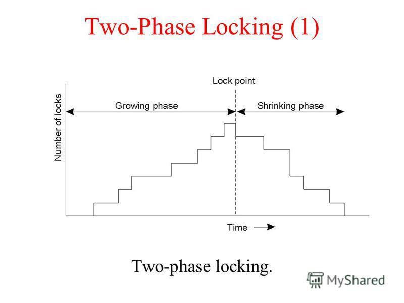 Two-Phase Locking (1) Two-phase locking.