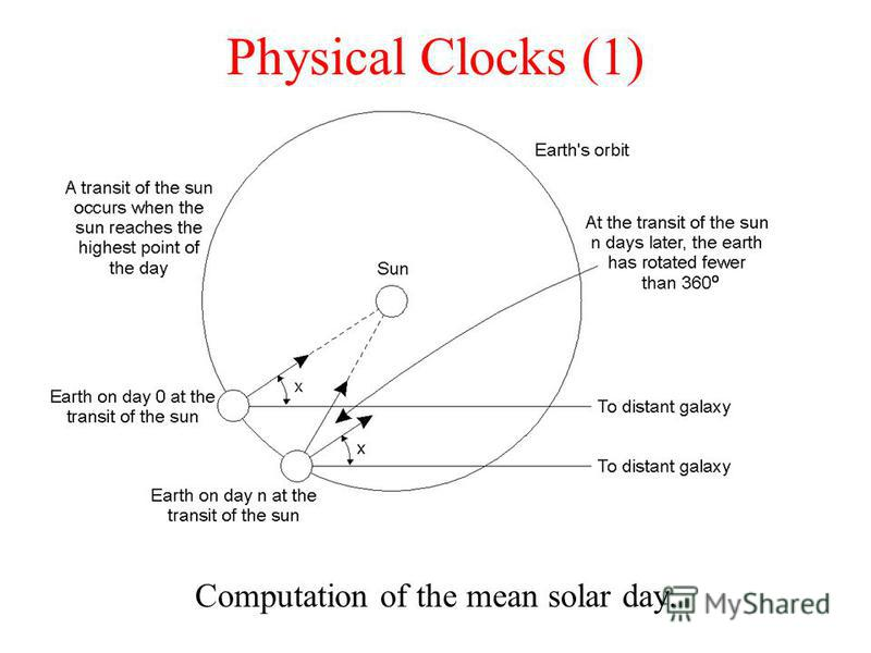 Physical Clocks (1) Computation of the mean solar day.