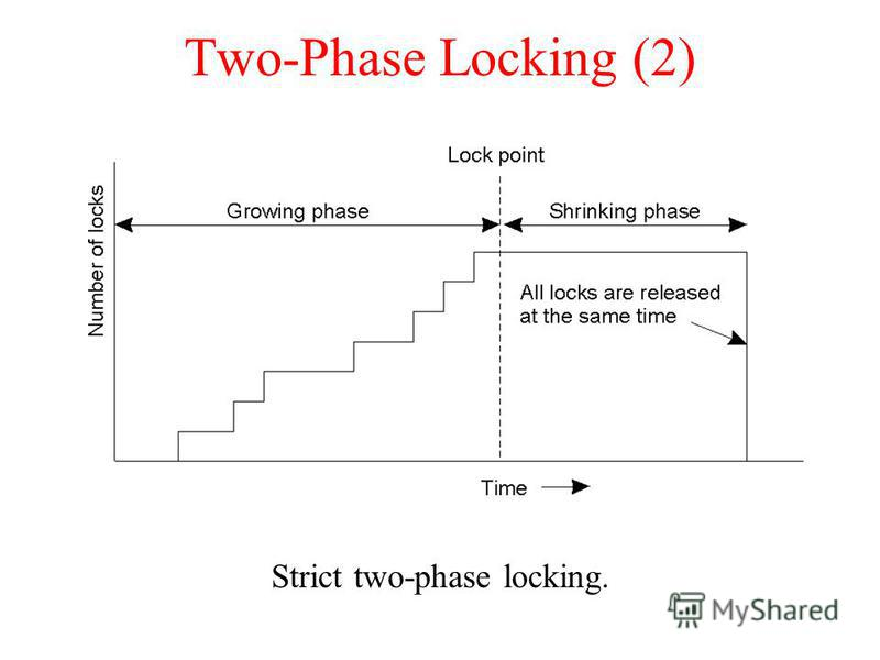 Two-Phase Locking (2) Strict two-phase locking.