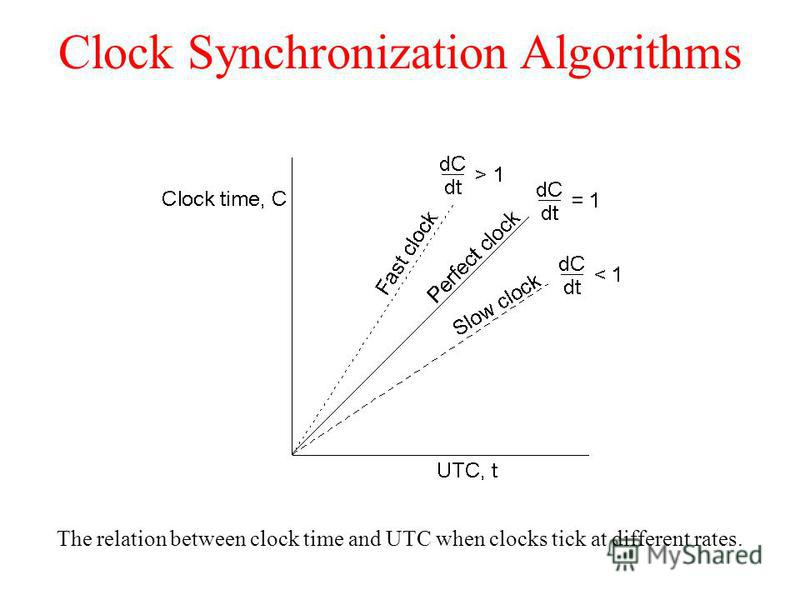 Clock Synchronization Algorithms The relation between clock time and UTC when clocks tick at different rates.
