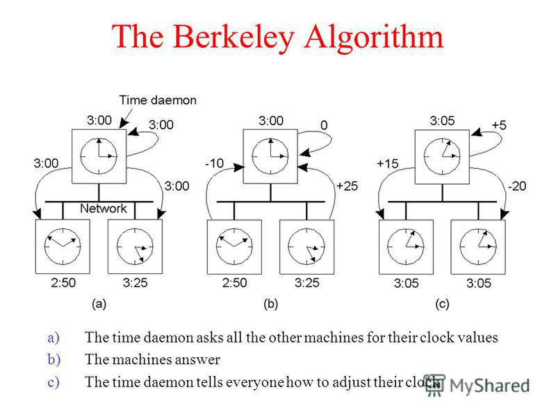 The Berkeley Algorithm a)The time daemon asks all the other machines for their clock values b)The machines answer c)The time daemon tells everyone how to adjust their clock