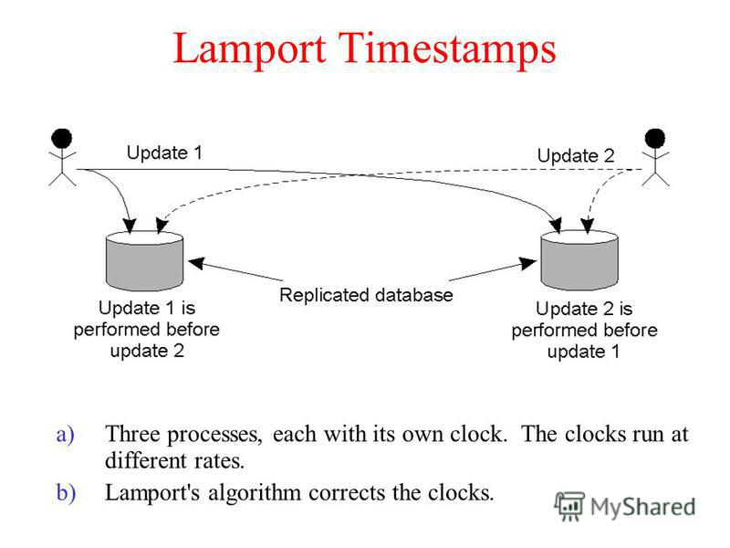 Lamport Timestamps a)Three processes, each with its own clock. The clocks run at different rates. b)Lamport's algorithm corrects the clocks.