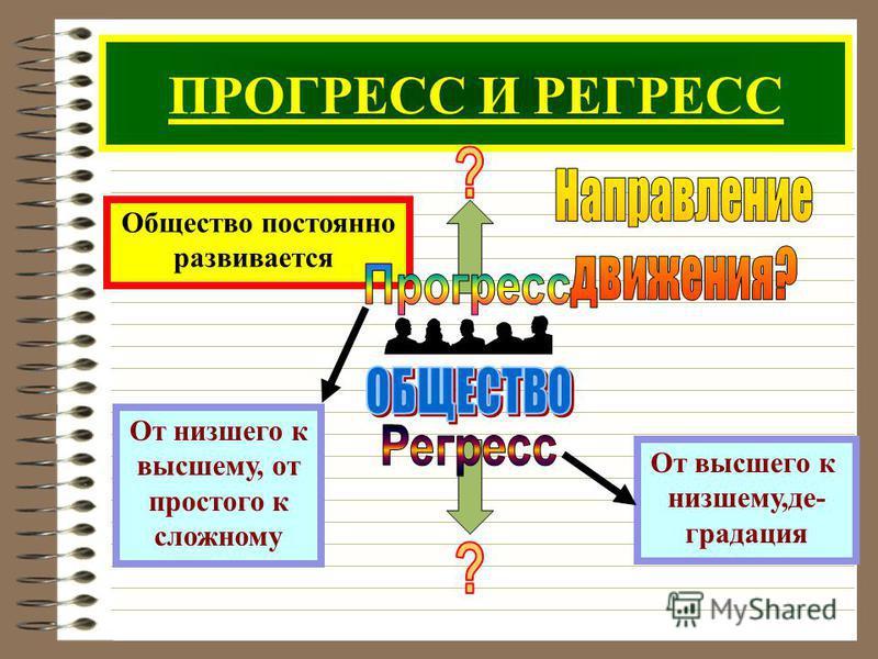 ПРОГРЕСС И РЕГРЕСС Общество постоянно развивается От низшего к высшему, от простого к сложному От высшего к низшему,де- градация