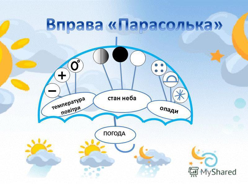 Тривалість дня і ночі Температура повітря ХмарністьОпадиВітерСтан водоймСтан ґрунту