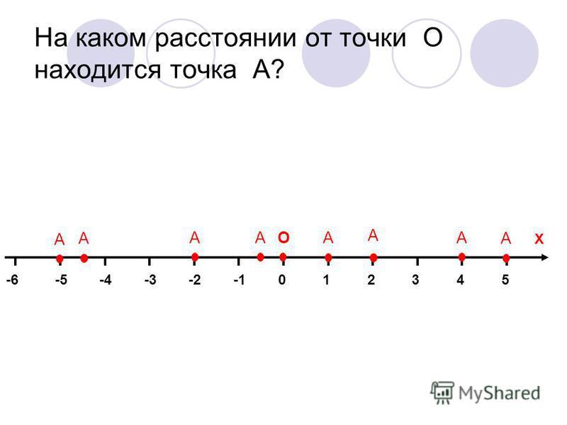 На каком расстоянии от точки О находится точка А? 014325-2-3-4-5-6 Х А А А А А А АА О