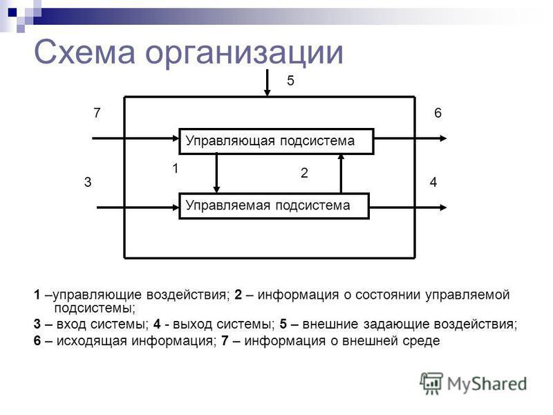 Схема организации 1 –управляющие воздействия; 2 – информация о состоянии управляемой подсистемы; 3 – вход системы; 4 - выход системы; 5 – внешние задающие воздействия; 6 – исходящая информация; 7 – информация о внешней среде Управляющая подсистема Уп